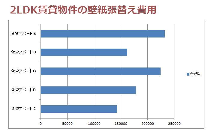 2LDK賃貸の壁紙張替えにかかった費用の比較グラフ