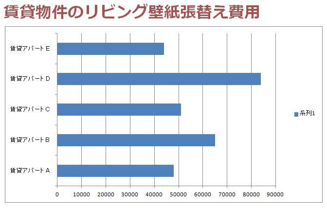 賃貸アパートのリビングを張替える予算の比較グラフ