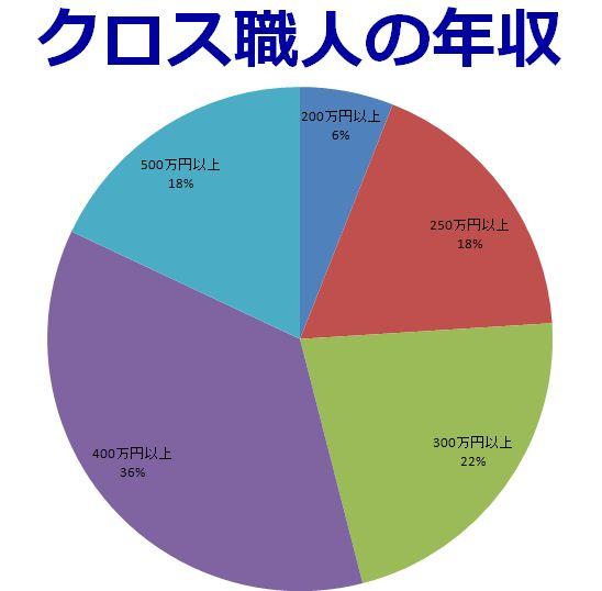 クロス職人の年収グラフ
