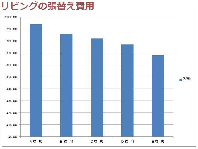 リビングの壁紙を張替える費用のグラフ