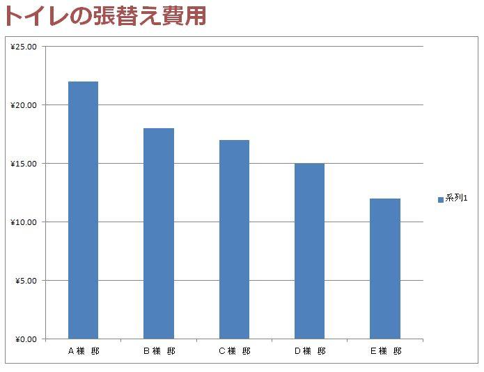 トイレの壁紙を張り替えた費用のグラフ