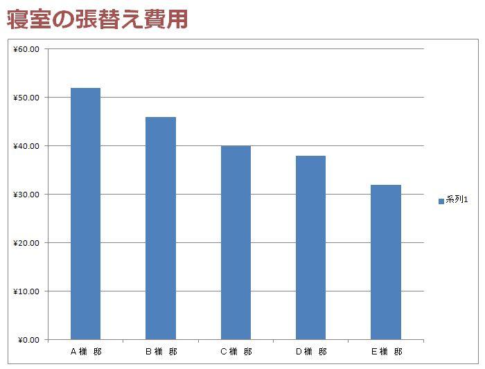 寝室の壁紙を張替える費用のグラフ