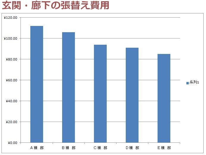 玄関や廊下を張替える時の費用のグラフ