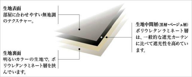 リリカラ ハイパー遮光カーテンの断面図 ラミネート層を含む4層構造