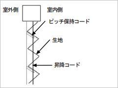 プリーツスクリーンの昇降コードの交換18